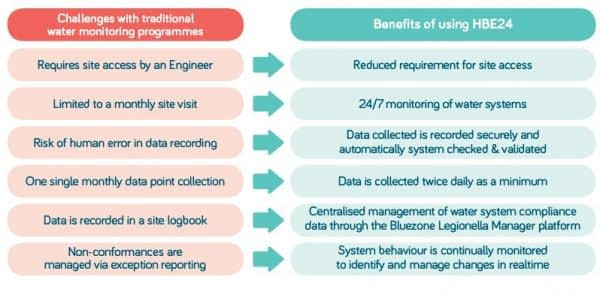 Traditional water monitoring programme v HBE24 Remote Temperature Monitoring